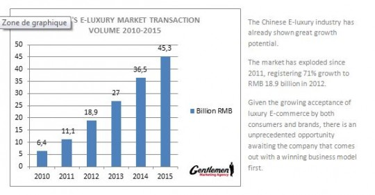 e-luxury market transaction volume