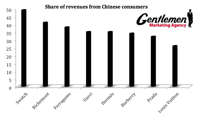 Share of revenue from chinese consumers