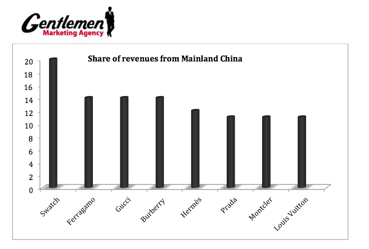 Share of revenues from mainland china