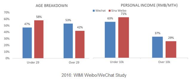 Weibi - Wechat study