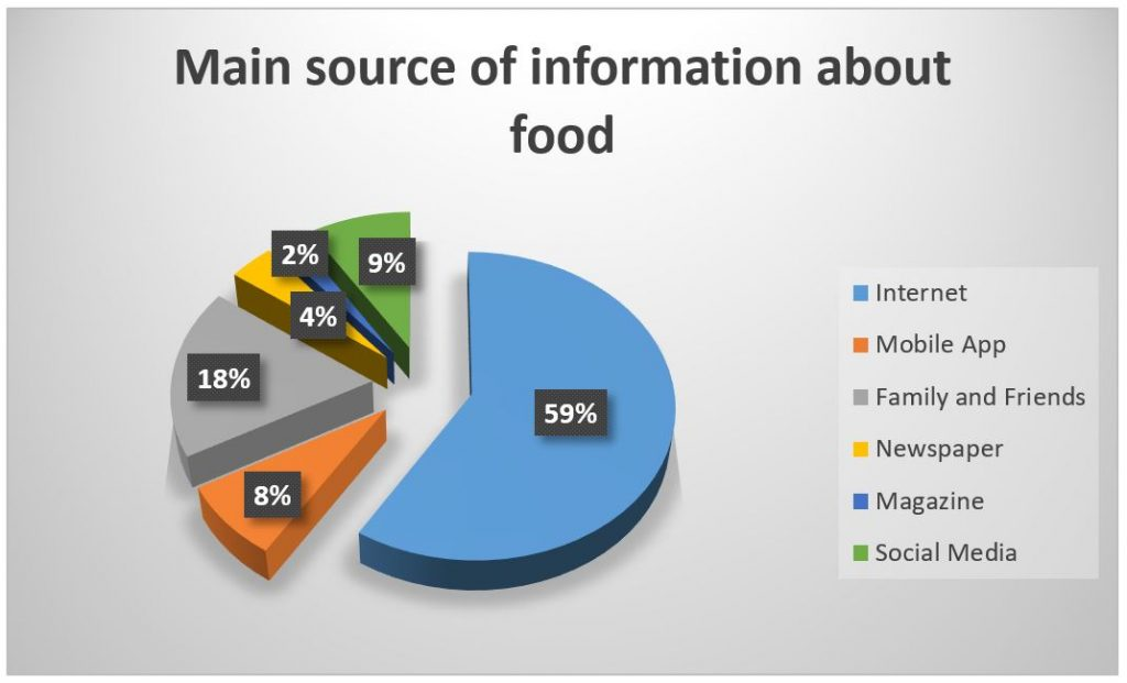 consumer knowledge about nutritional information marketing essay Consumer rights laws are designed to hold sellers of goods and services accountable when they seek to profit by taking advantage of a consumer's lack.