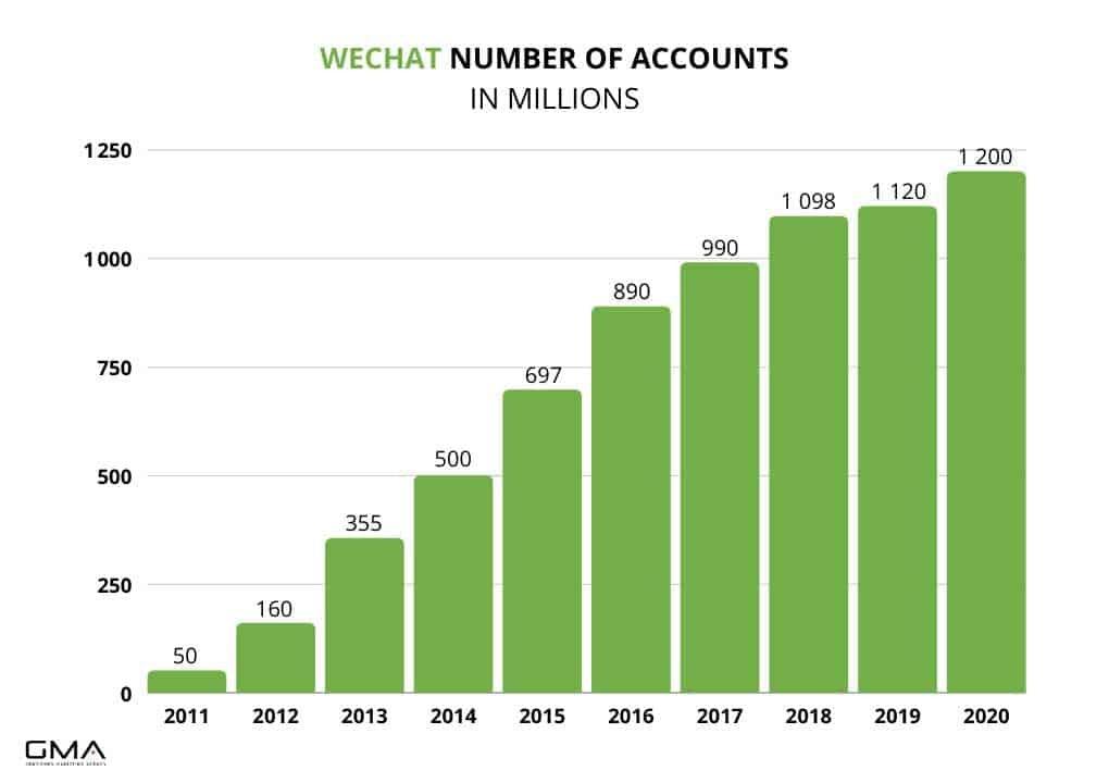 Wechat account number 2011-2021